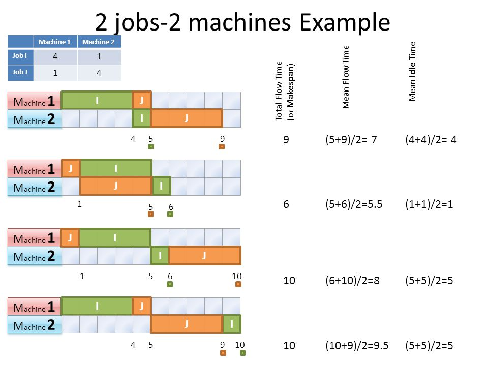 2 jobs-2 machines Example