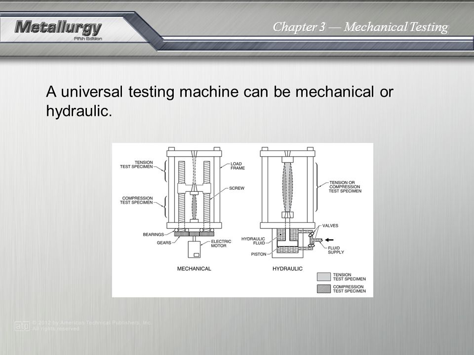 A universal testing machine can be mechanical or hydraulic.