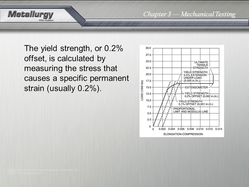 The yield strength, or 0.2% offset, is calculated by measuring the stress that causes a specific permanent strain (usually 0.2%).