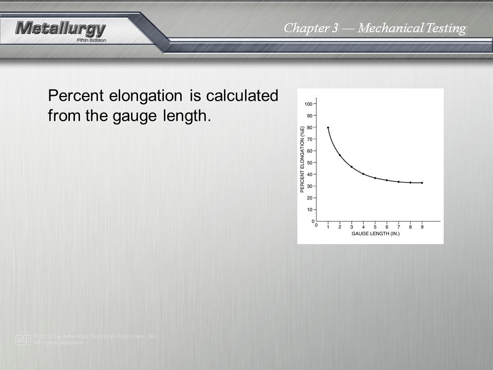 Percent elongation is calculated from the gauge length.