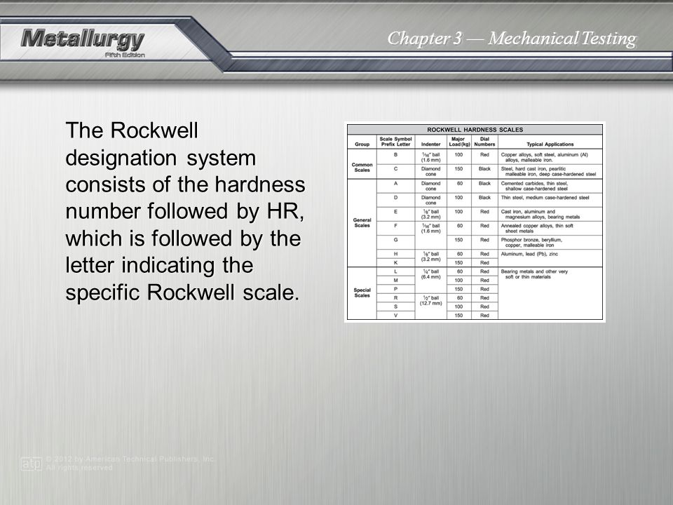 The Rockwell designation system consists of the hardness number followed by HR, which is followed by the letter indicating the specific Rockwell scale.