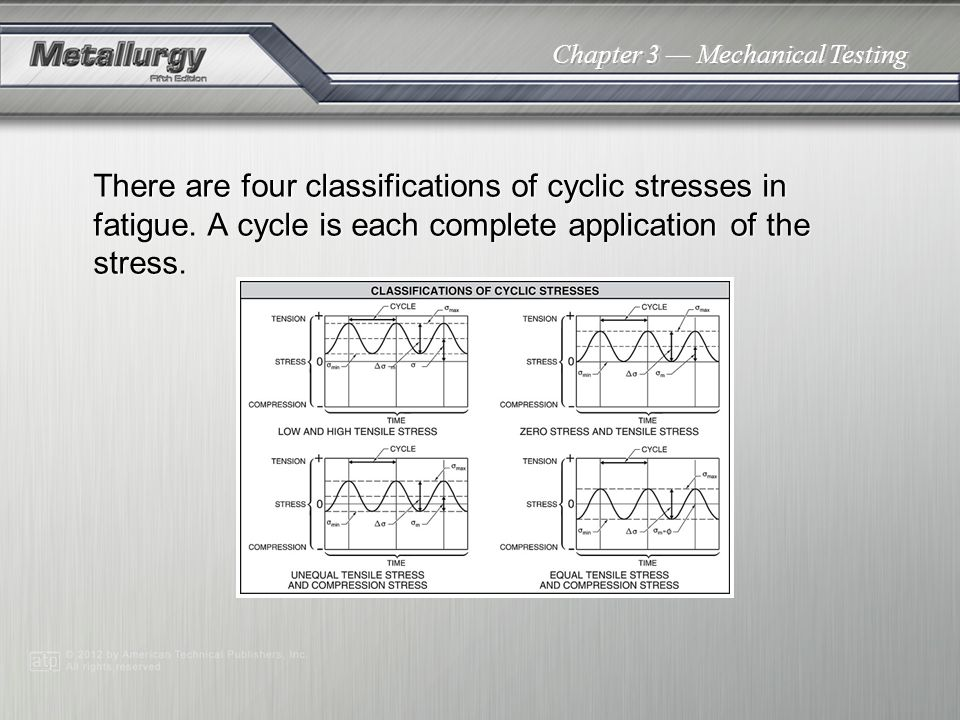 There are four classifications of cyclic stresses in fatigue