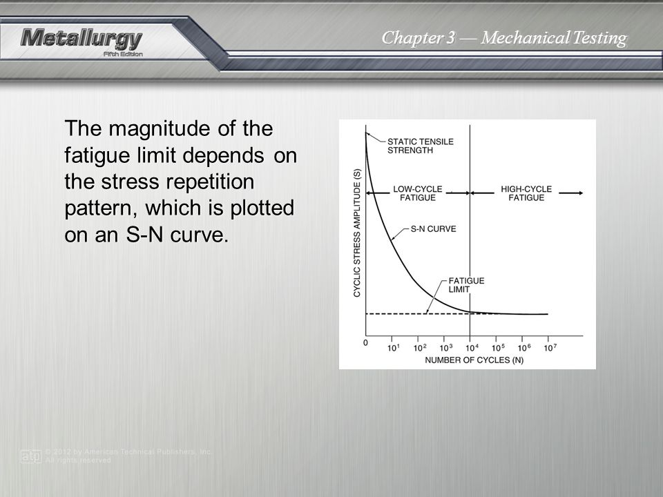 The magnitude of the fatigue limit depends on the stress repetition pattern, which is plotted on an S-N curve.