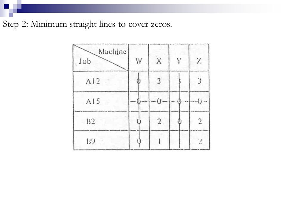 Step 2: Minimum straight lines to cover zeros.