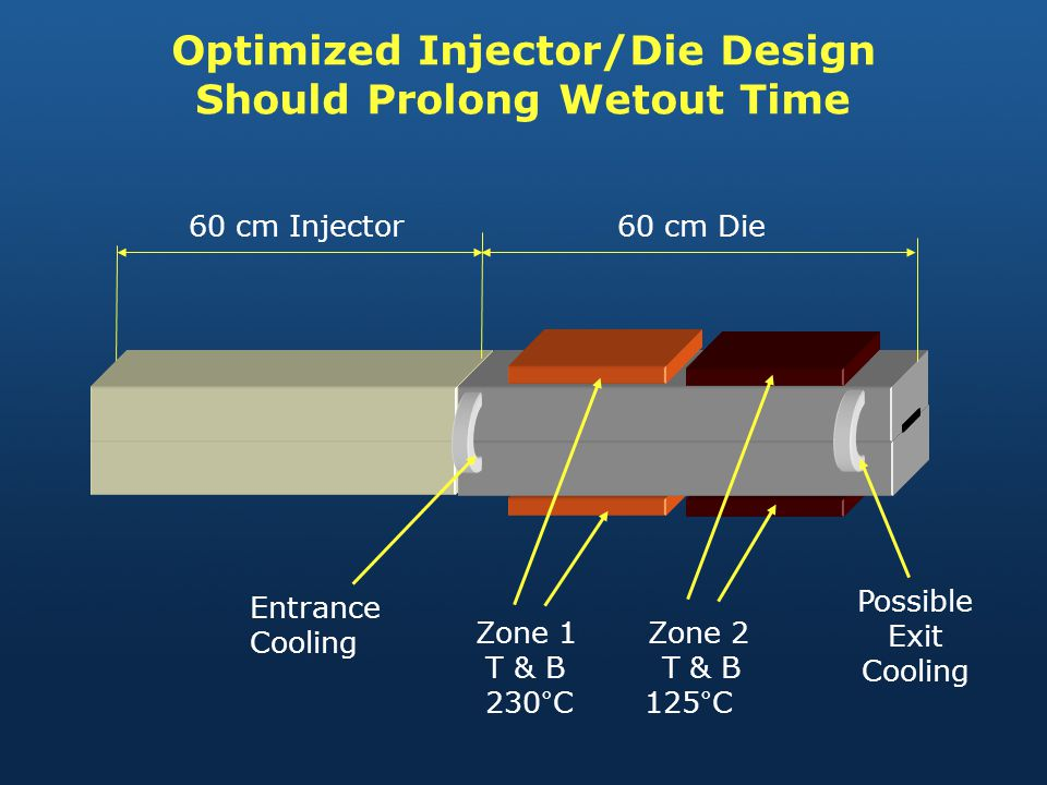 Optimized Injector/Die Design Should Prolong Wetout Time