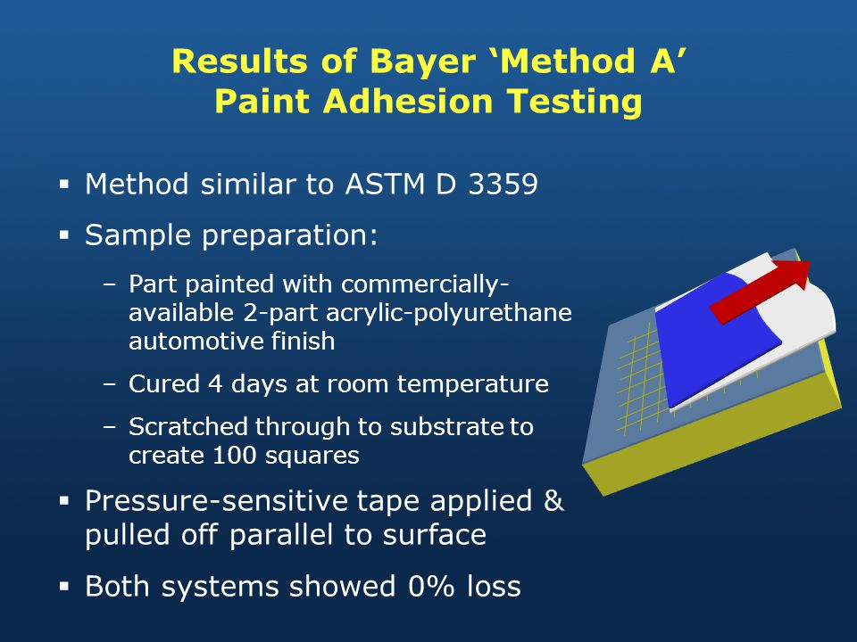Results of Bayer 'Method A' Paint Adhesion Testing