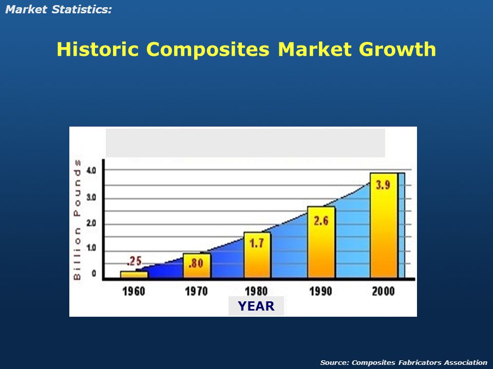 Historic Composites Market Growth