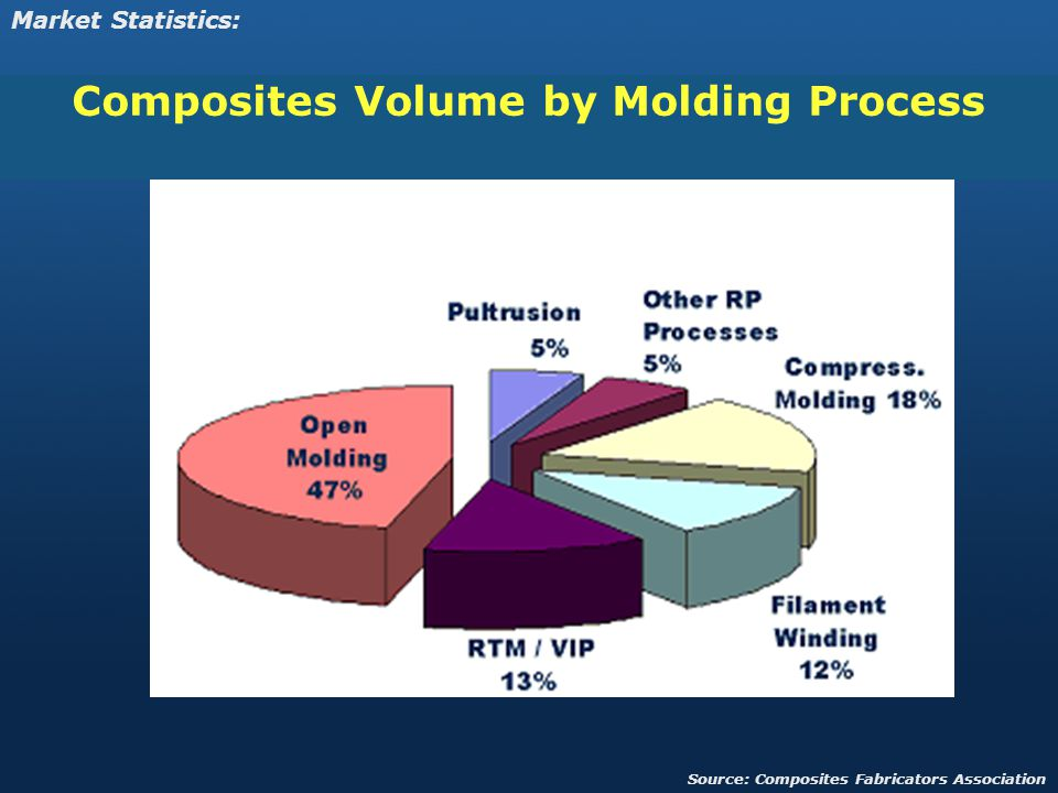 Composites Volume by Molding Process