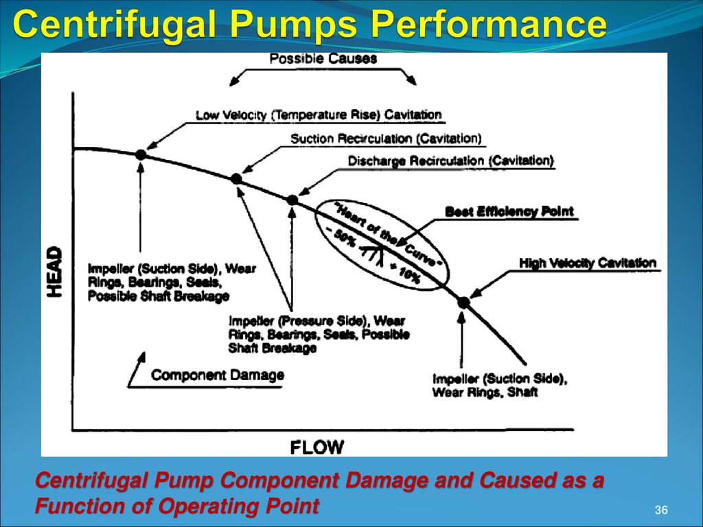 Lecture 5 Centrifugal Pumps: Performance and Characteristic