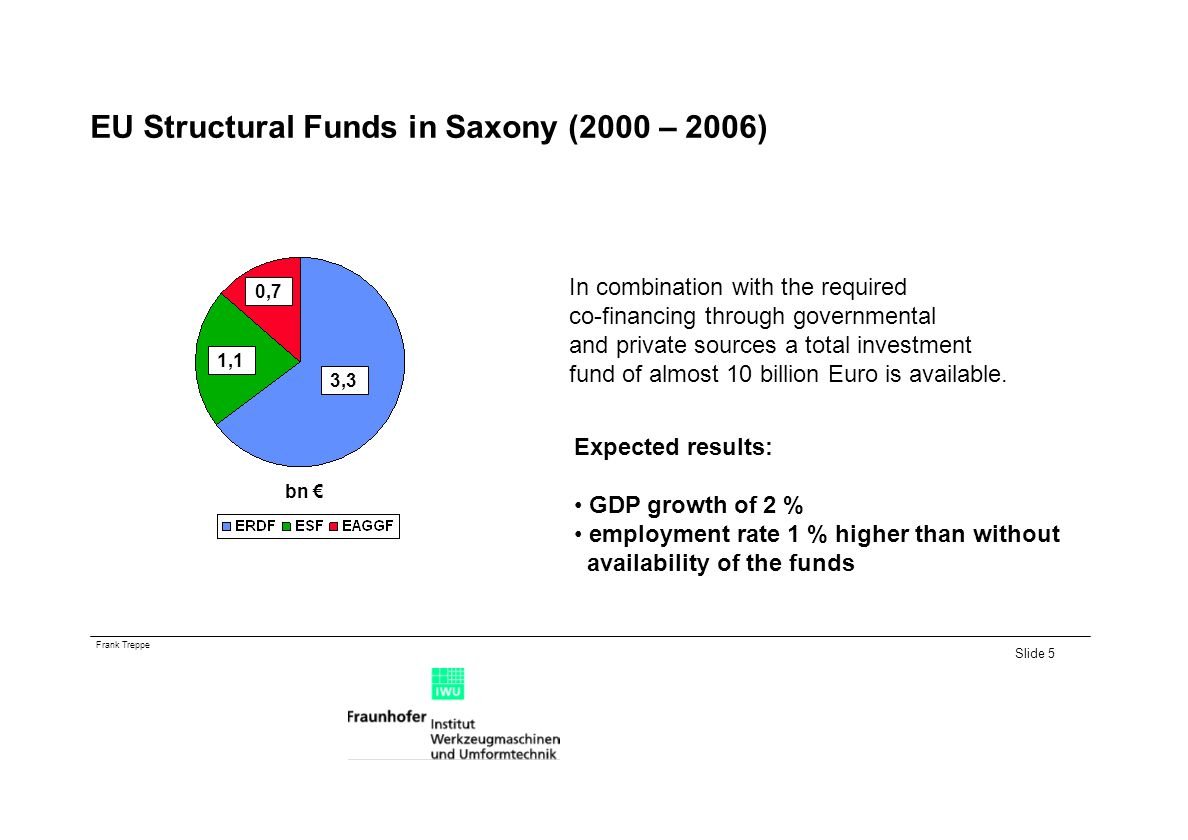 EU Structural Funds in Saxony (2000 – 2006)