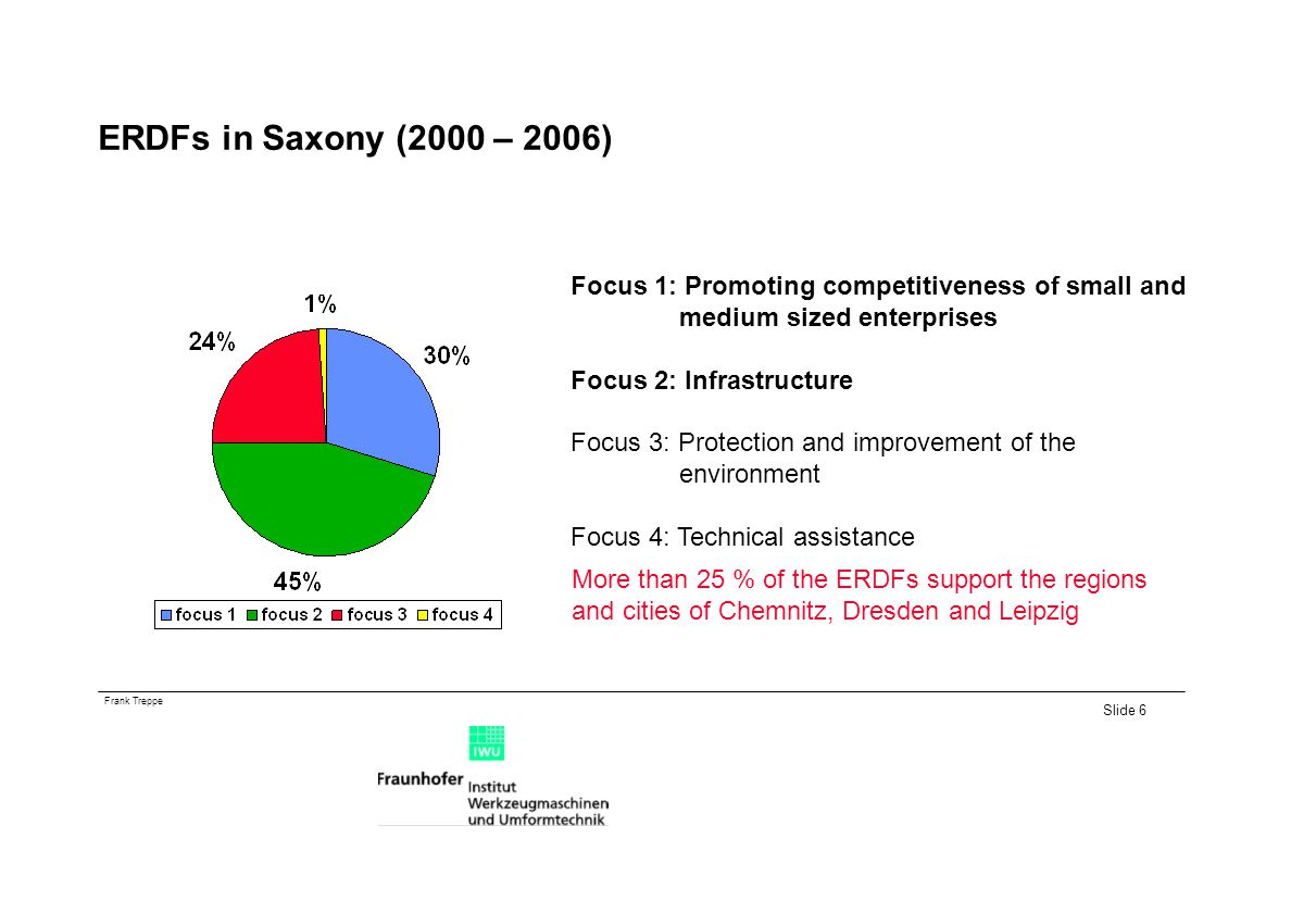 ERDFs in Saxony (2000 – 2006) Focus 1: Promoting competitiveness of small and. medium sized enterprises.