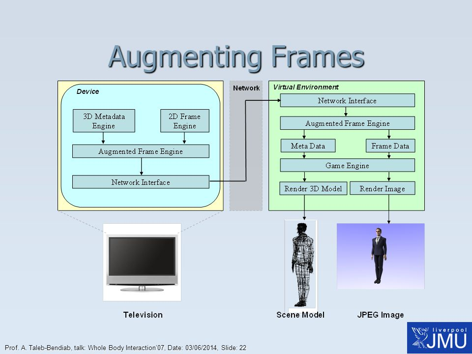 Augmenting Frames Prof. A.