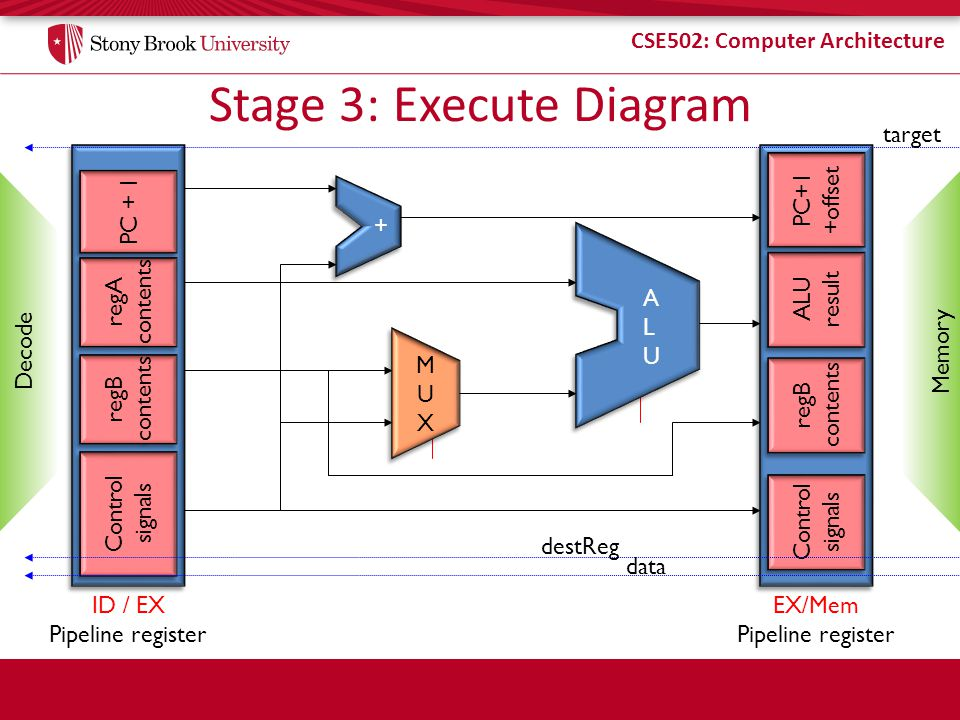 Stage 3: Execute Diagram