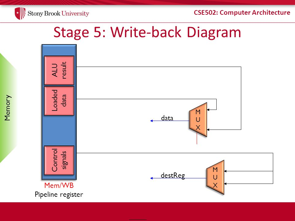 Stage 5: Write-back Diagram
