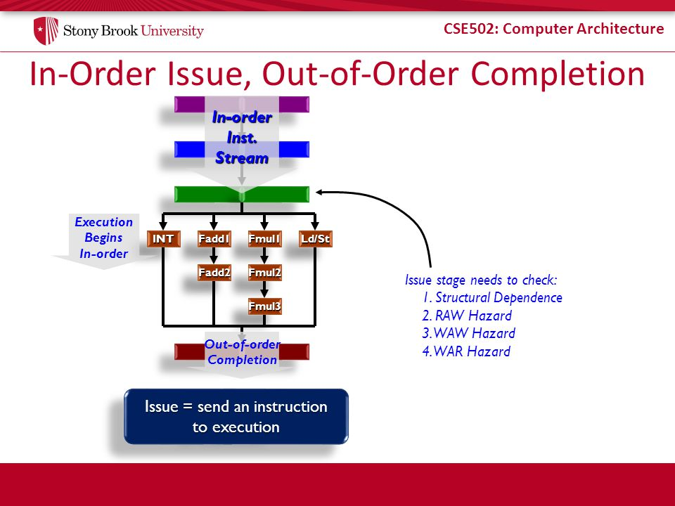 In-Order Issue, Out-of-Order Completion