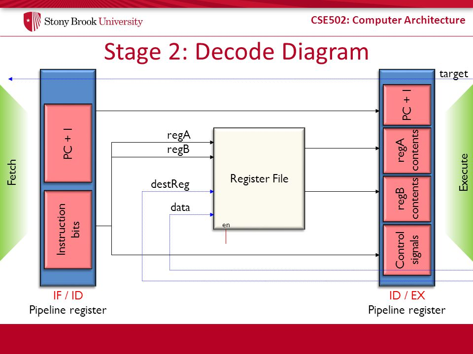 Stage 2: Decode Diagram target Instruction bits IF / ID