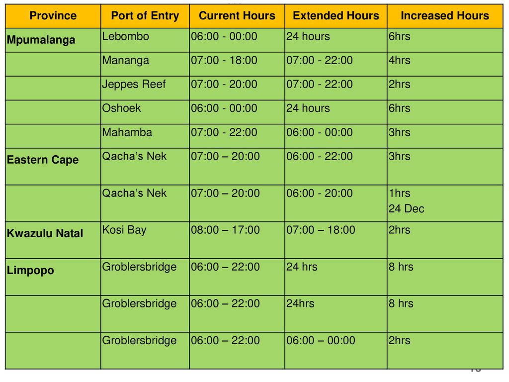 Province Port of Entry. Current Hours. Extended Hours. Increased Hours. Mpumalanga. Lebombo. 06: :00.