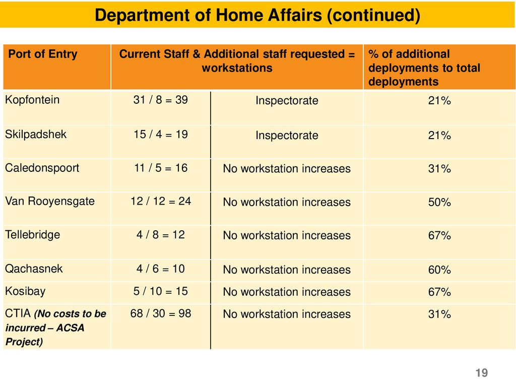 Department of Home Affairs (continued)