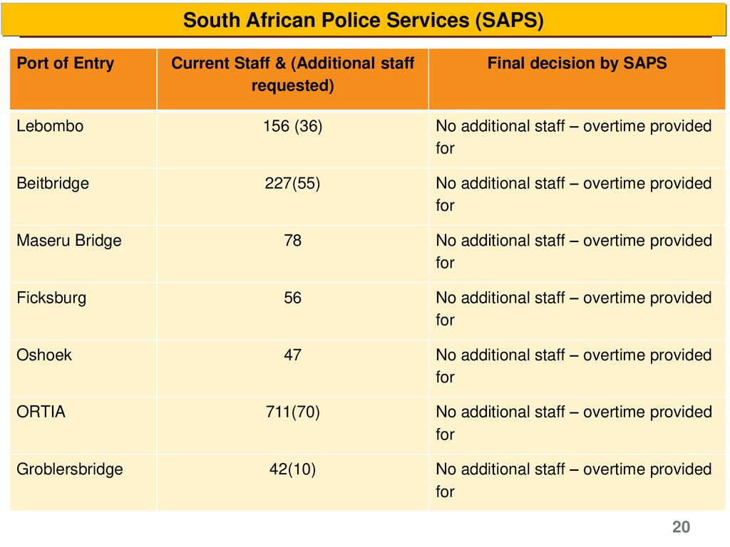 South African Police Services (SAPS)