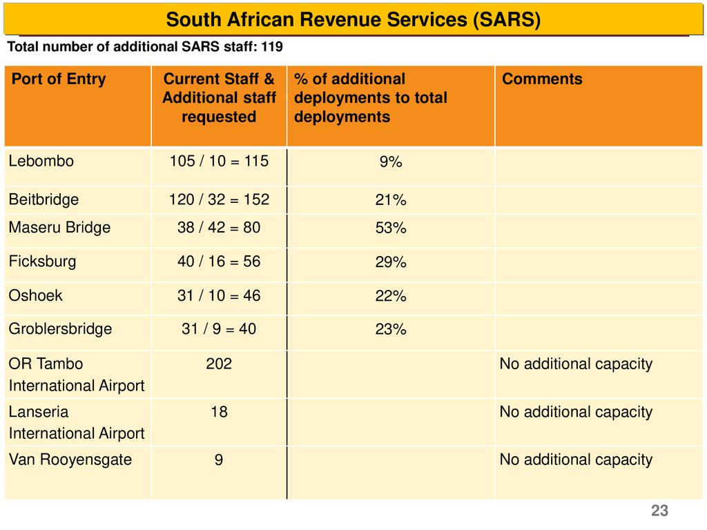 South African Revenue Services (SARS)