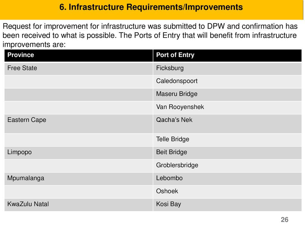 6. Infrastructure Requirements/Improvements