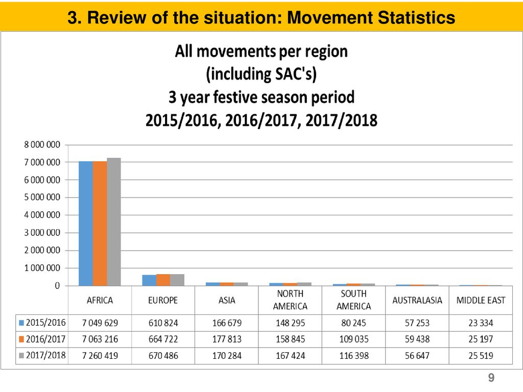 3. Review of the situation: Movement Statistics