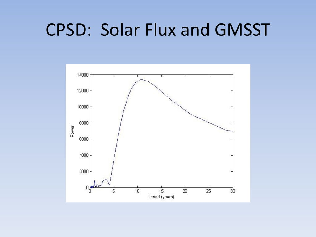 Solar Variation and Climate - ppt download