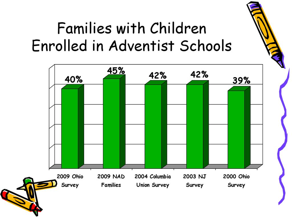 Adventist Attitudes on Christian Education - ppt download