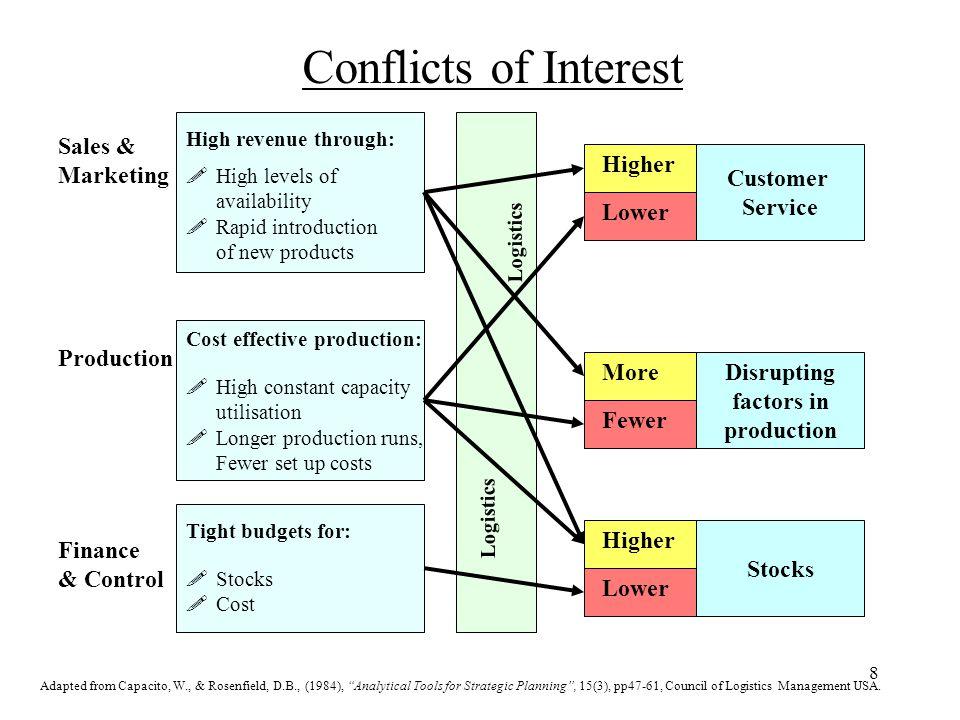 Strategic Logistics Planning - ppt download