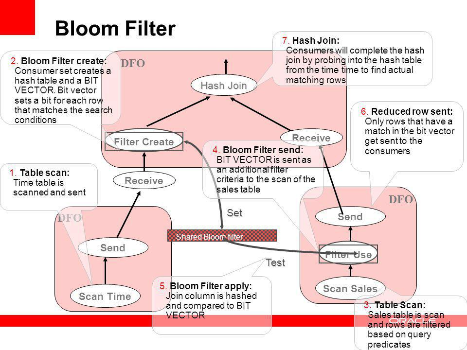 Bloom Filter DFO DFO DFO Hash Join Receive Filter Create Receive Set