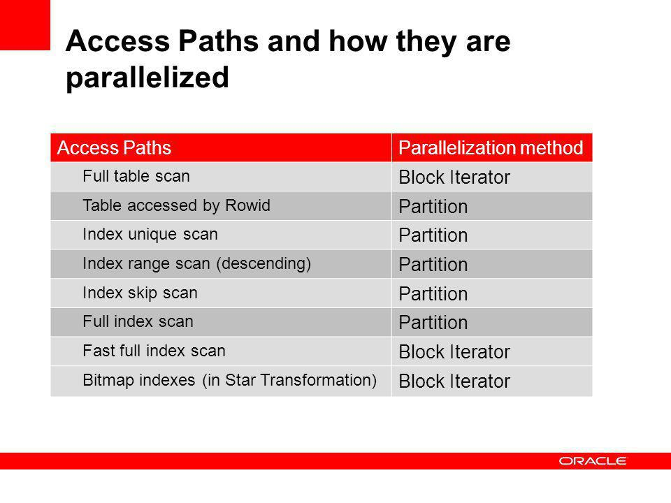 Access Paths and how they are parallelized