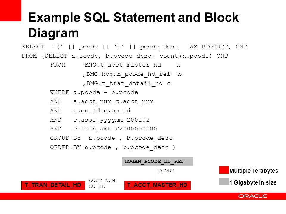 Example SQL Statement and Block Diagram