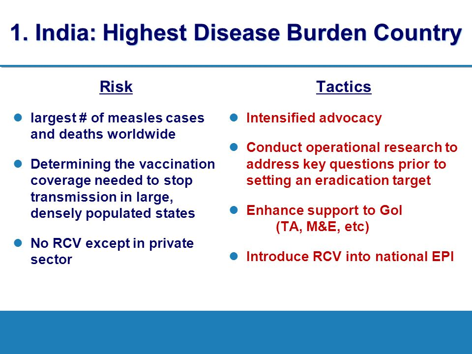 1. India: Highest Disease Burden Country