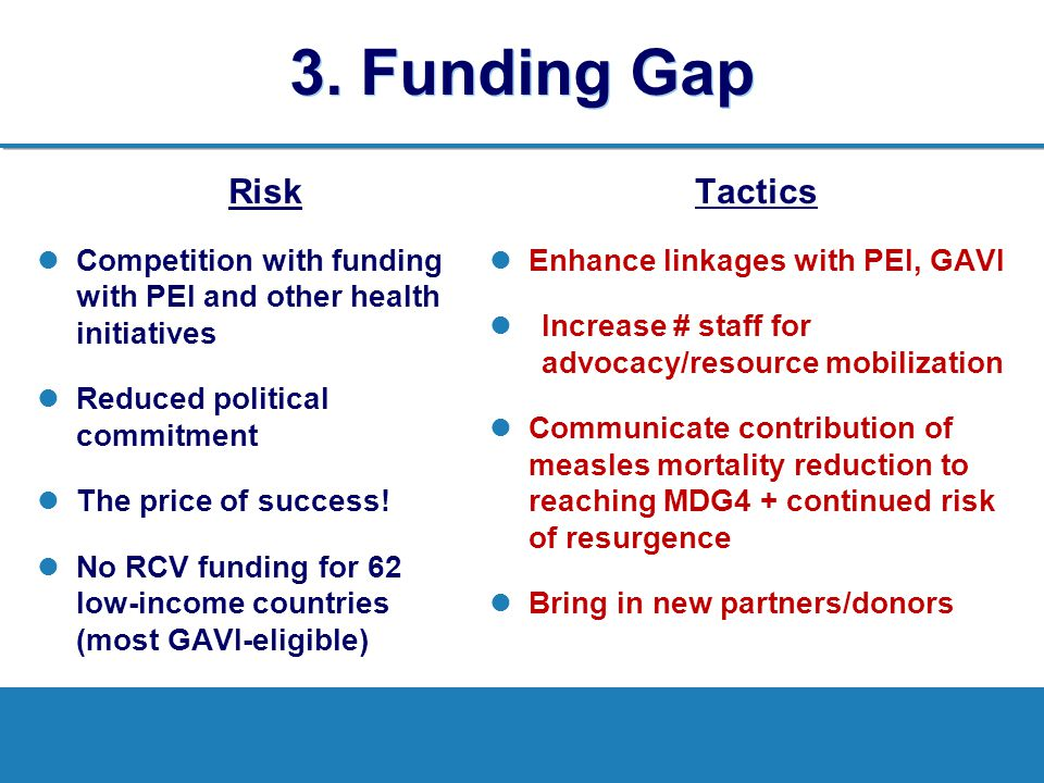 3. Funding Gap Risk Tactics