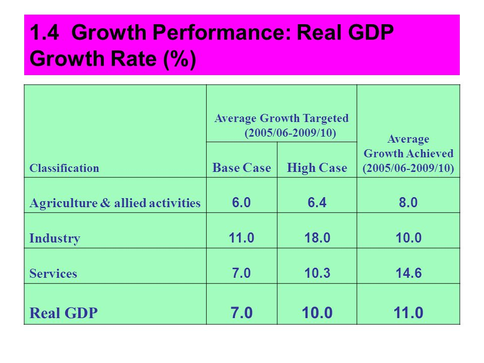1.4 Growth Performance: Real GDP Growth Rate (%)