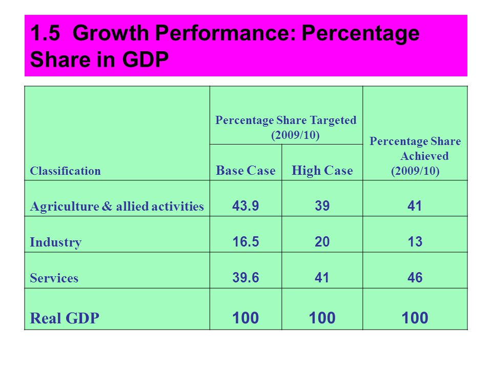 1.5 Growth Performance: Percentage Share in GDP