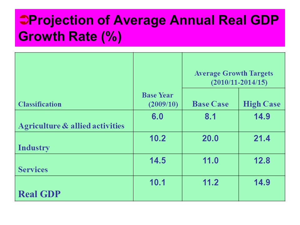 Projection of Average Annual Real GDP Growth Rate (%)