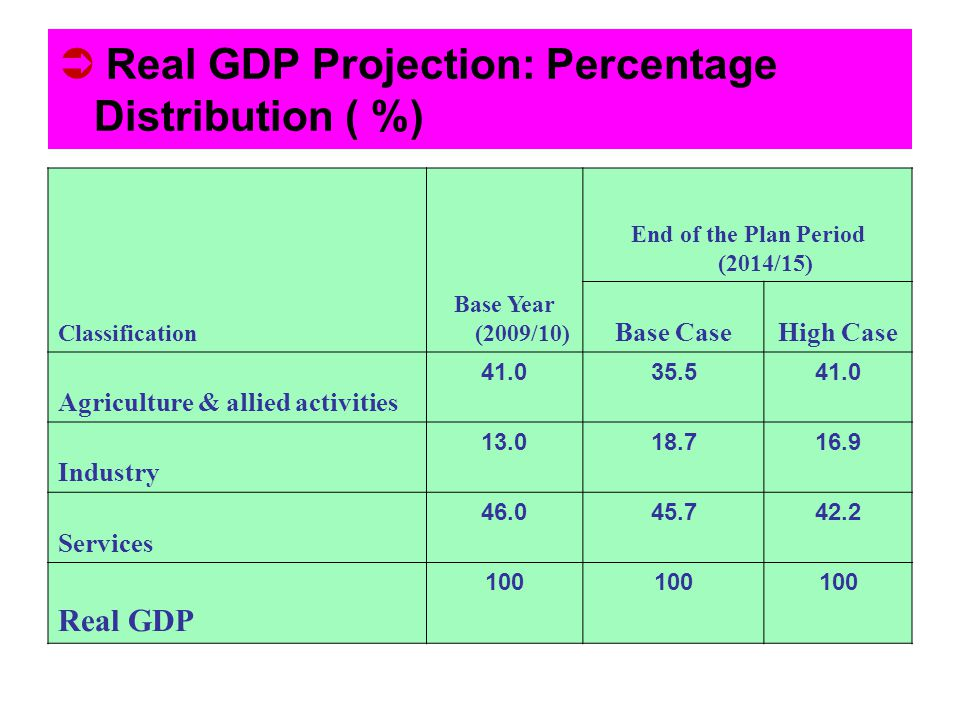 Real GDP Projection: Percentage Distribution ( %)