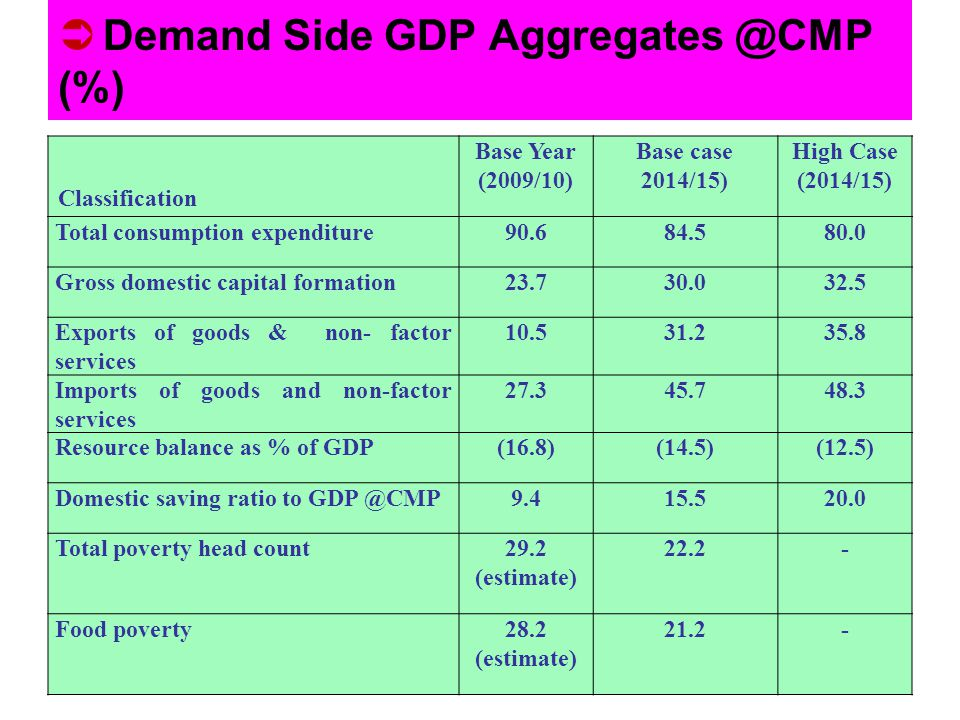Demand Side GDP Aggregates @CMP (%)