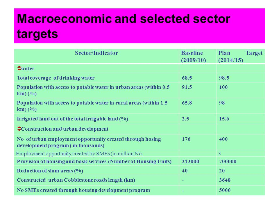 Macroeconomic and selected sector targets
