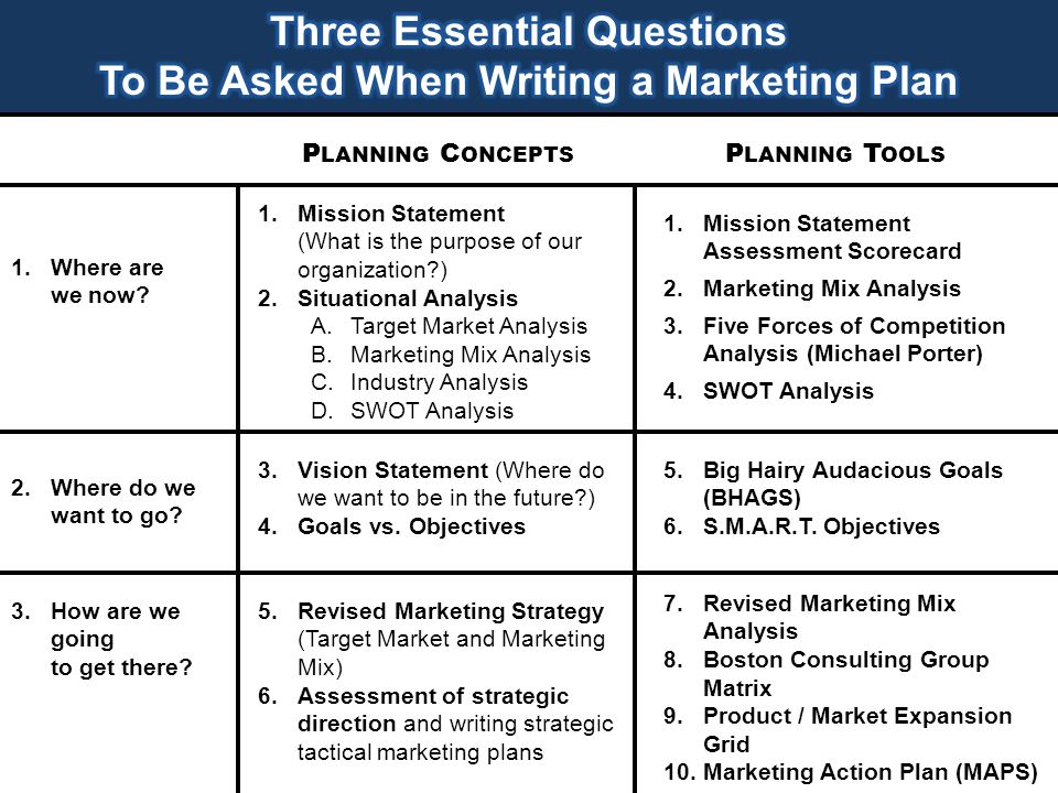 how to create a written strategic marketing plan to