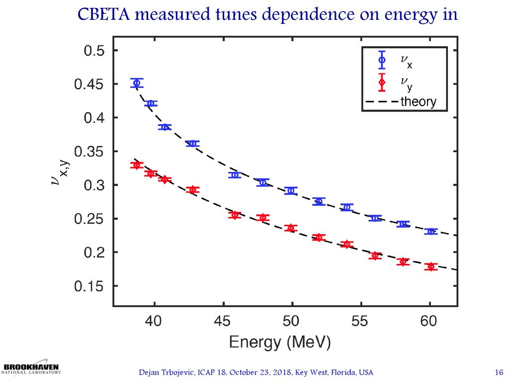 Why is the CBETA Important for the Electron Ion Colliders