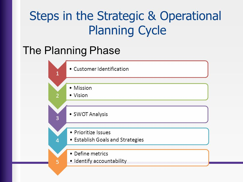 Steps in the Strategic & Operational Planning Cycle