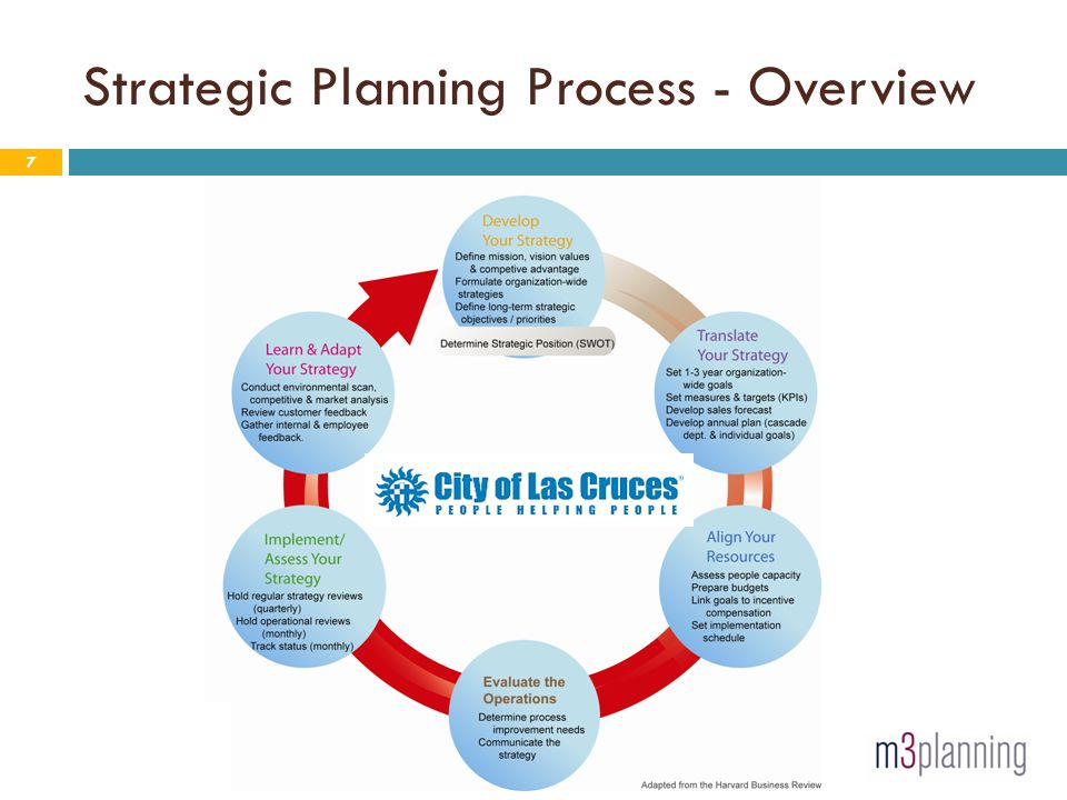 Strategic Planning Process - Overview