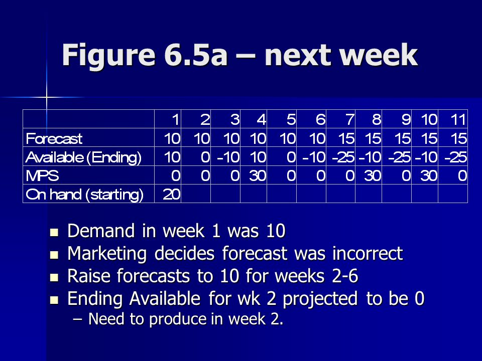 Figure 6.5a – next week Demand in week 1 was 10