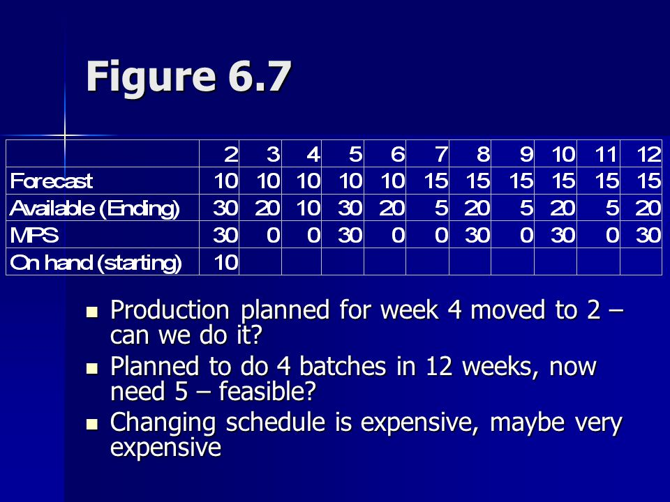 Figure 6.7 Production planned for week 4 moved to 2 – can we do it
