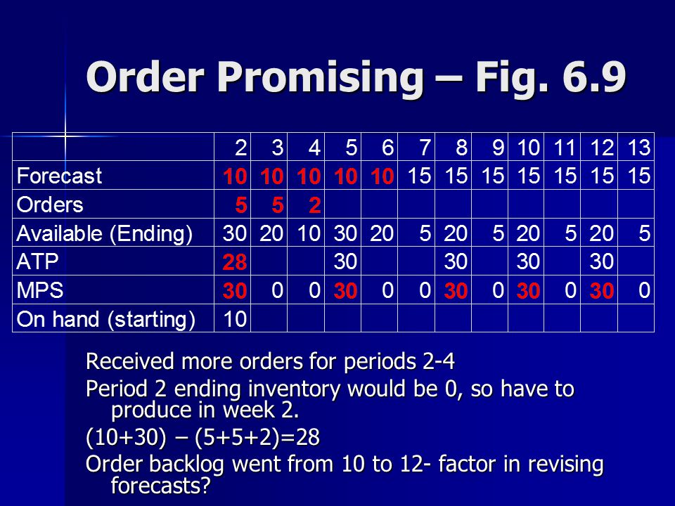 Order Promising – Fig. 6.9 Received more orders for periods 2-4
