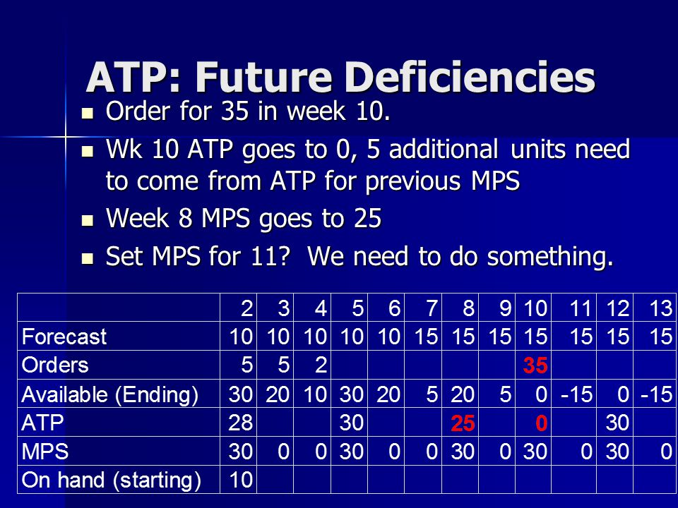 ATP: Future Deficiencies
