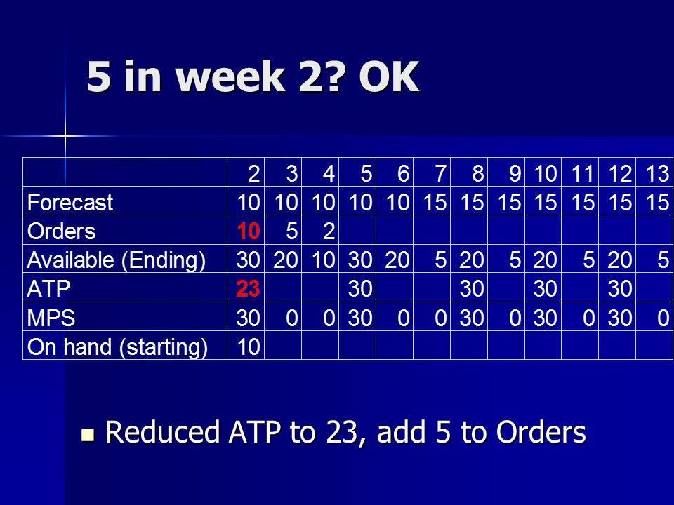 5 in week 2 OK Reduced ATP to 23, add 5 to Orders