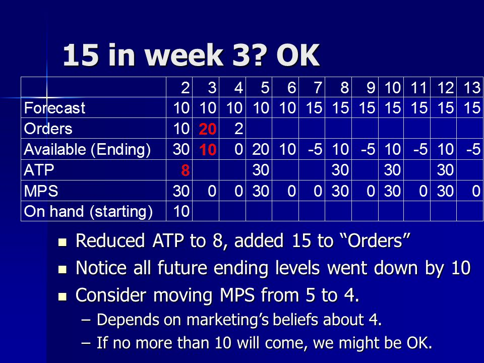 15 in week 3 OK Reduced ATP to 8, added 15 to Orders